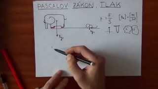 Pascalov zákon