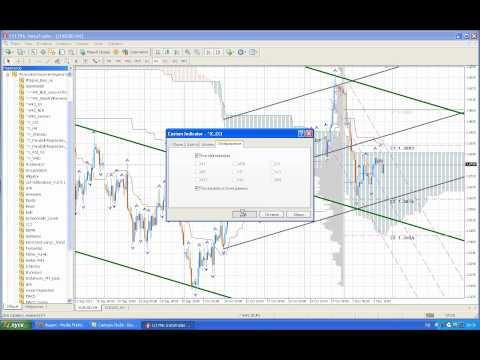 Технический анализ eur-usd