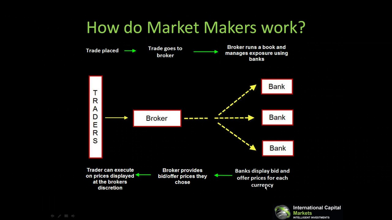 Forex brokers market share