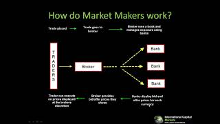 The Truth About Forex Brokers Best Forex Broker For Beginners