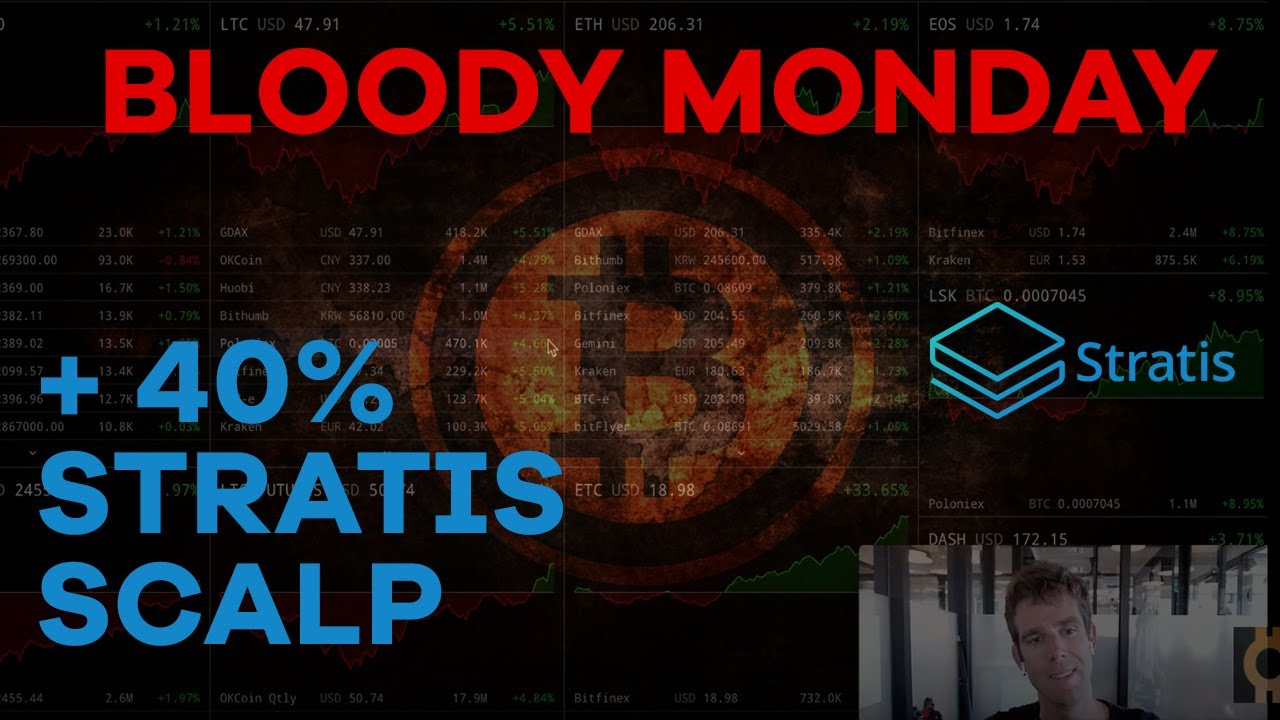 Bloody Monday (& Tuesday) + Tracking Sell Volume - CMTV Episode 1