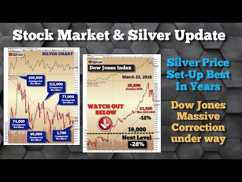 Amazing Silver Setup & Stock Market Meltdown Update