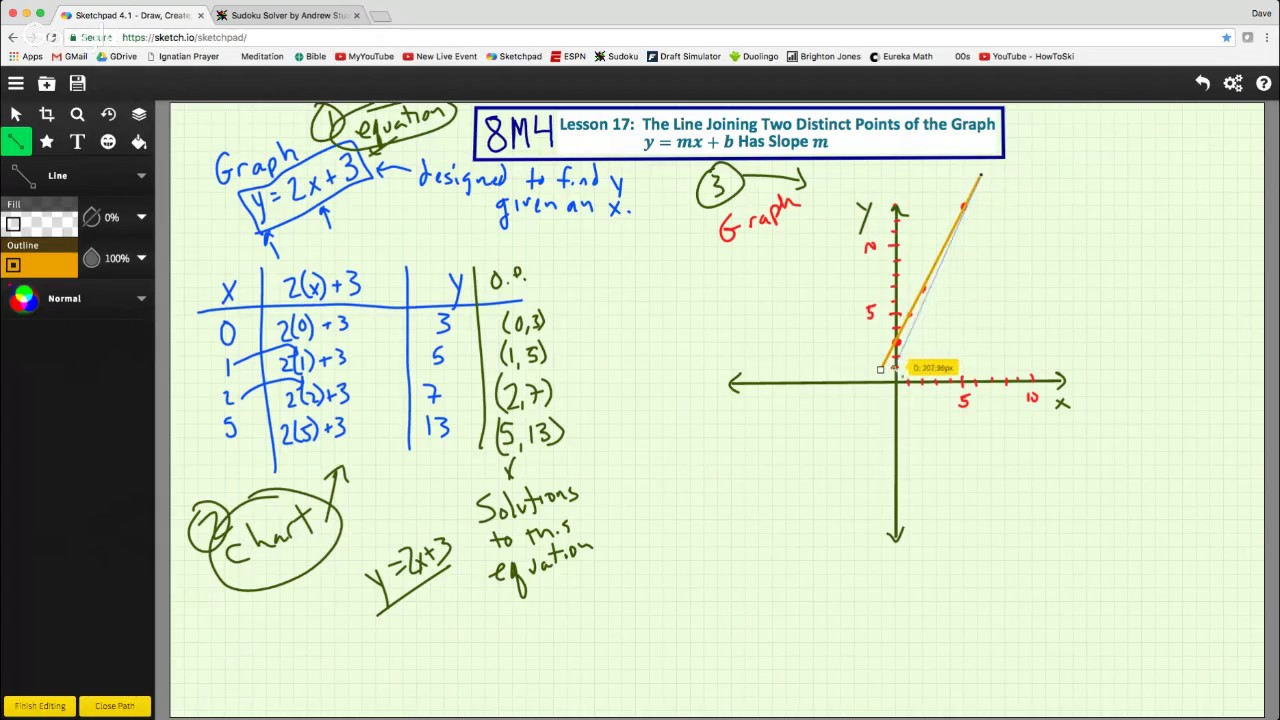 Drawing Lines Using Y Mx C : M l the line joining two distinct points of graph y mx b