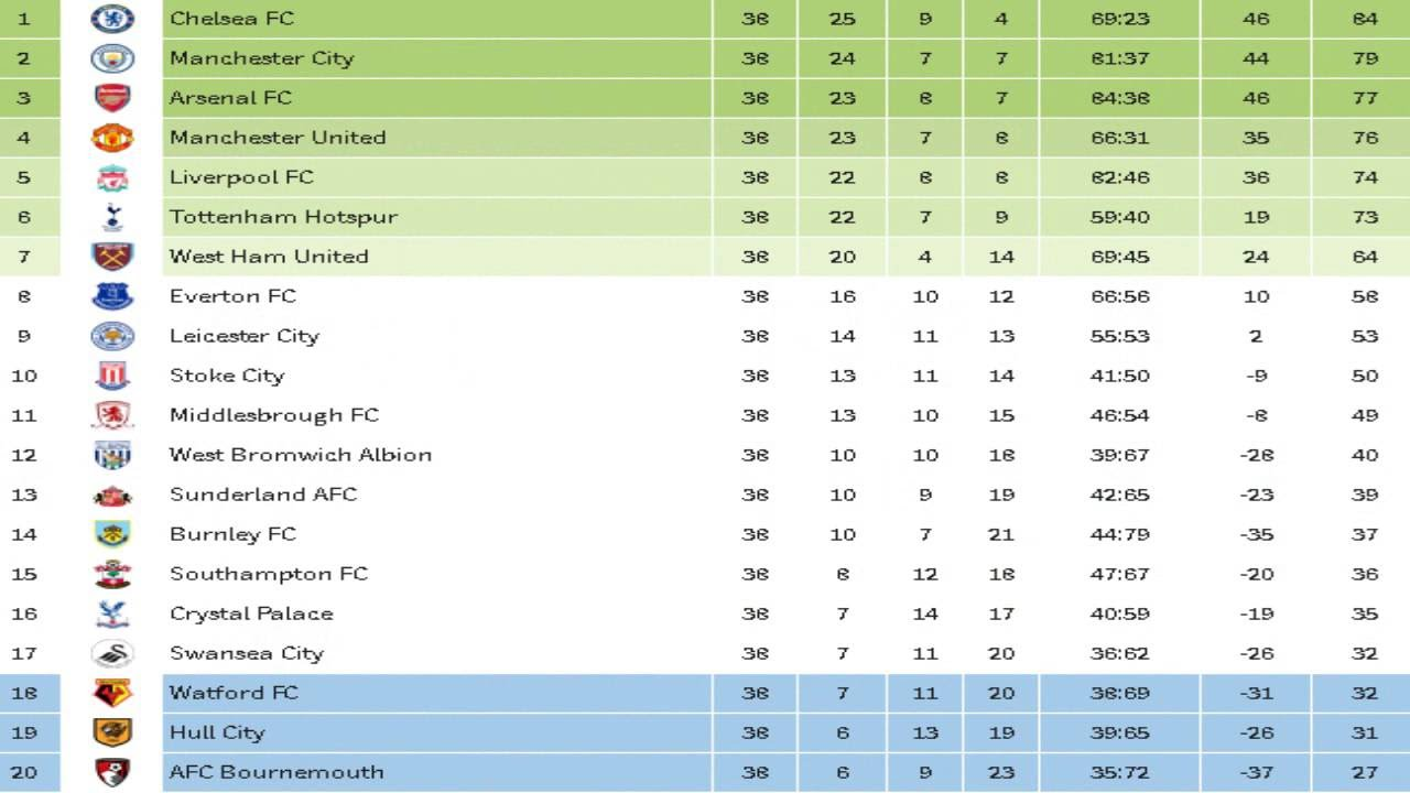 premier league table - photo #8