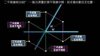 幾何光學【例題】03兩夾角鏡面鏡所成之像