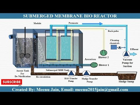 Membrane Bioreactor (MBR) Process Animation || MBR working animation