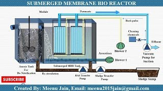 Membrane Bioreactor (MBR) Process Animation