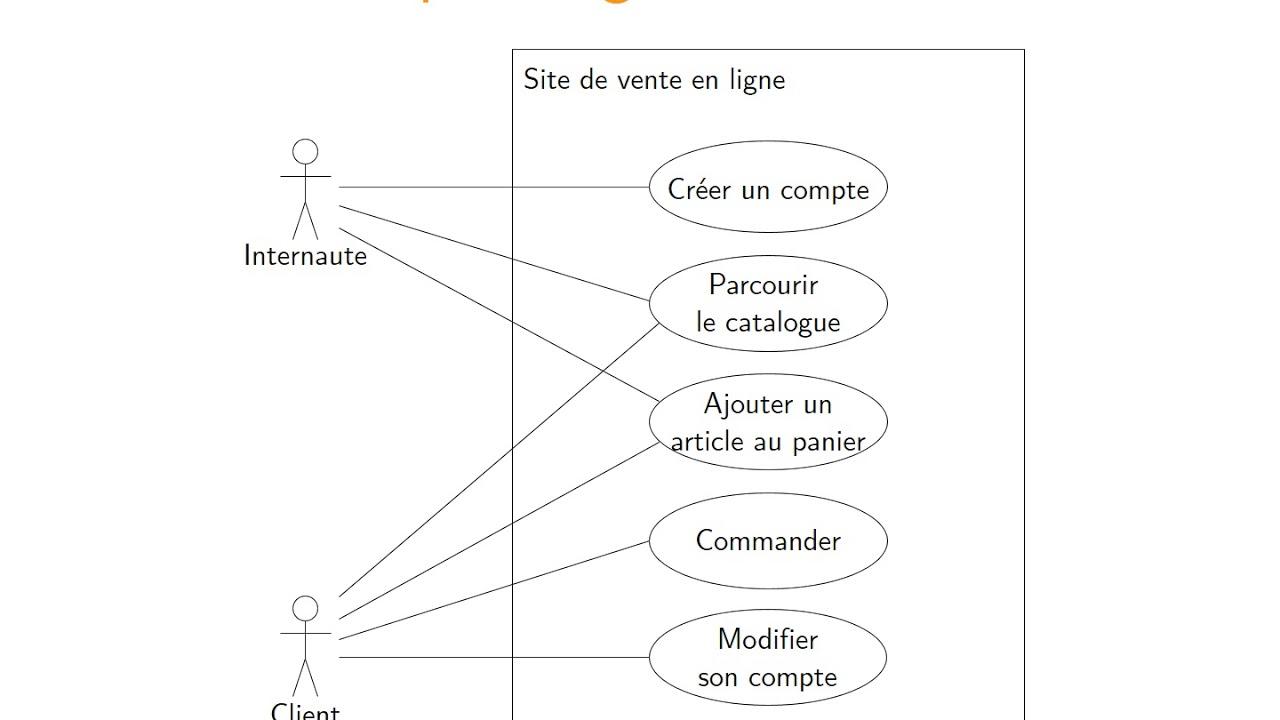 Uml - Cas D U0026 39 Utilisation - 1  Diagrammes De Cas D U0026 39 Utilisation