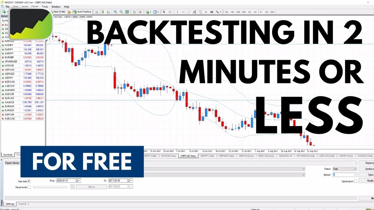 Backtest Like A Pro Metatrader 4 Youtube