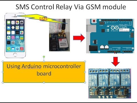 Sim900a Gsm Module Library For Proteus