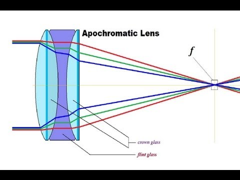 HD Scope Lenses EXPLAINED - Rex Reviews