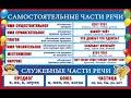 № 636 ЧАСТИ РЕЧИ / русский язык / грамматика