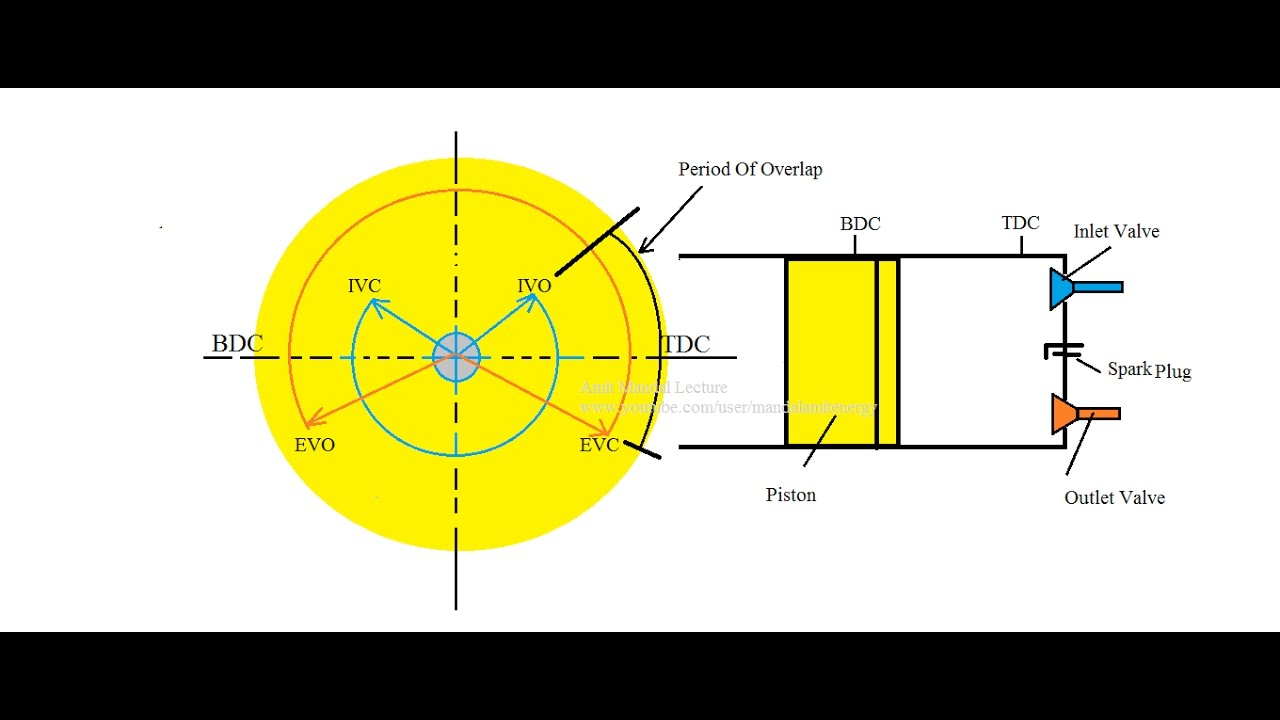 Valve Timing Diagram of Four Stroke SI engine  YouTube