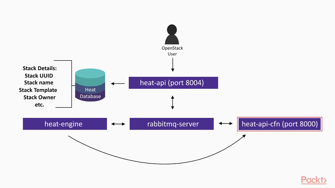 Preparing For The Certified Openstack Administrator Exam Heat