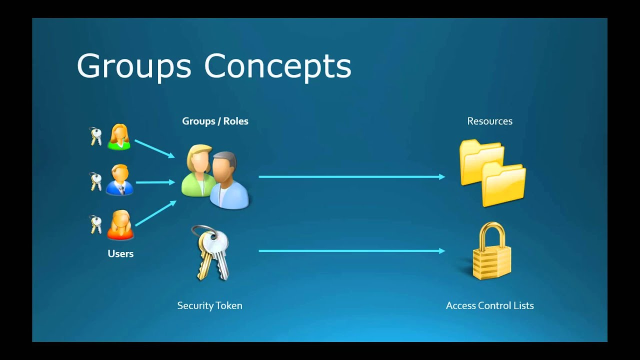 70-410 Objective 5 3 - Creating and Managing Groups and OUs on Windows  Server 2012 R2