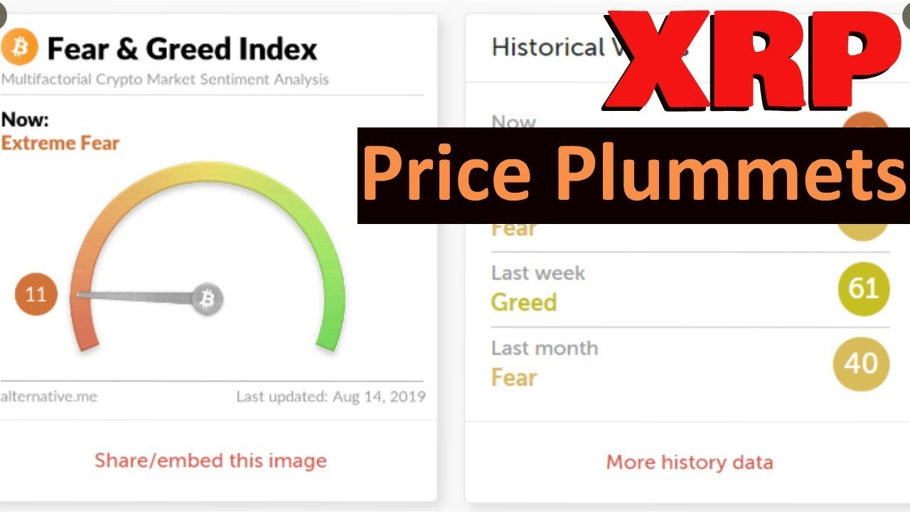 XRP: Fear & Greed Index