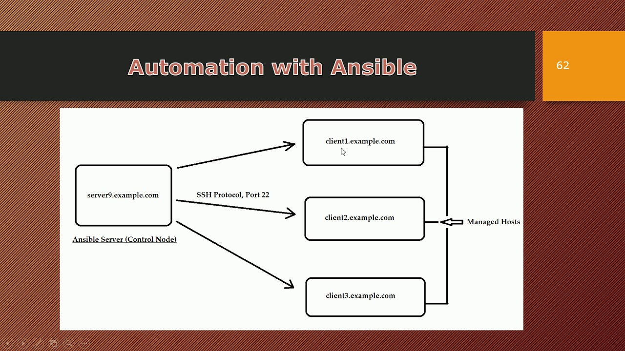 Complete Ansible Setup for your Environment