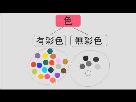 色の法則概論色彩検定3級