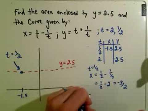 Parametric Curves - Calculating Area
