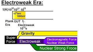 Astronomy: The Big Bang (15 of 30) Electroweak Era (time = 10^-12 sec)
