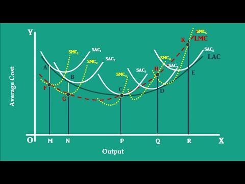 Long-Run Average Cost Curve Part-4  Derivation of LMC curve.