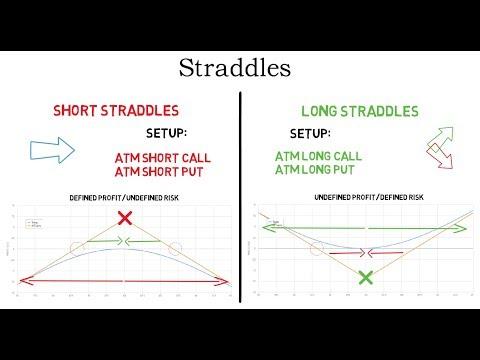 Option Straddle Strategies Explained