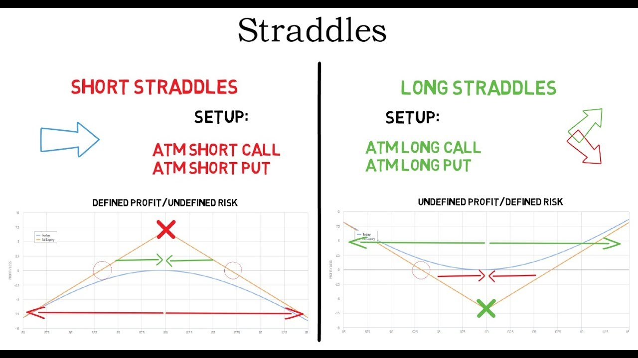 Short options straddle strategy