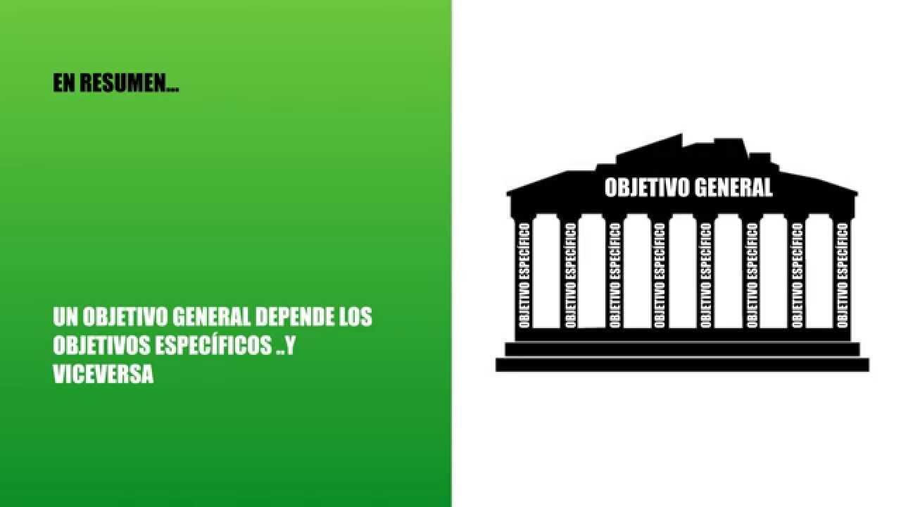 OBJETIVOS GENERAL Y ESPECÍFICOS - YouTube