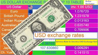 US Dollar exchange rates (Top 20 Currency) usd convert to pound - Usd Convert to Rial - usd to Euro