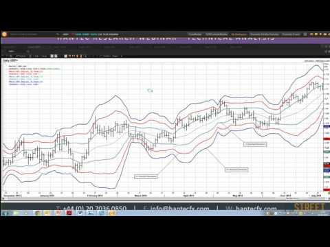 Richard Perry: Bollinger Bands: Understanding Volatility