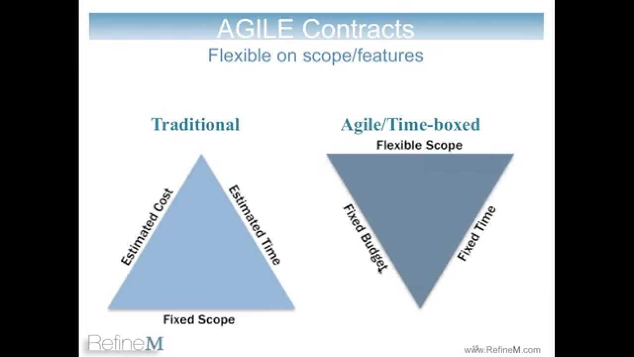 Agile vs waterfall youtube for What is agile and waterfall