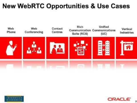 WebRTC: Compelling Service or Competitive Threat?