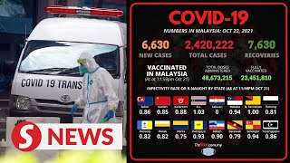 Covid-19: 6,630 new cases bring total to 2,420,222