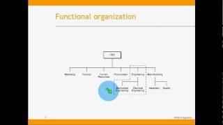 PMdistilled PMBOK Module#3  Organizational Structures