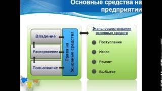 видео Основные средства. Бухгалтерский учет в банках [424]