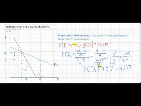 Calculating And Interpreting Price Elasticity Of Demand Youtube