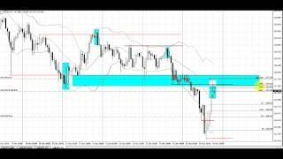 Forex Price Action Trading, Keep it Simple | Live Forex Trade Dec 12, 2014 | USDJPY 1 Hr Chart