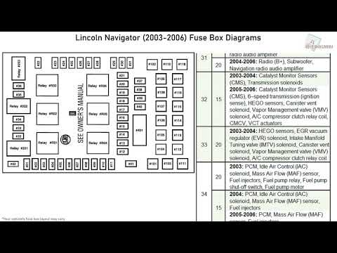 [DIAGRAM_38ZD]  Lincoln Navigator (2003-2006) Fuse Box Diagrams - YouTube | 03 Lincoln Navigator Fuse Box |  | YouTube