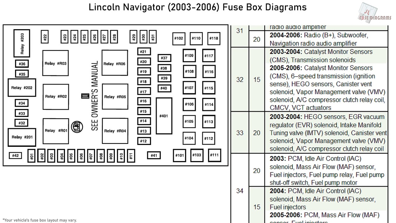 [DIAGRAM_38YU]  Lincoln Navigator (2003-2006) Fuse Box Diagrams - YouTube | 03 Lincoln Navigator Fuse Box |  | YouTube