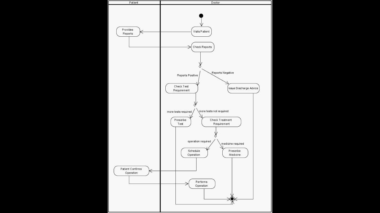 Activity diagram for hospital management system youtube activity diagram for hospital management system ccuart Gallery