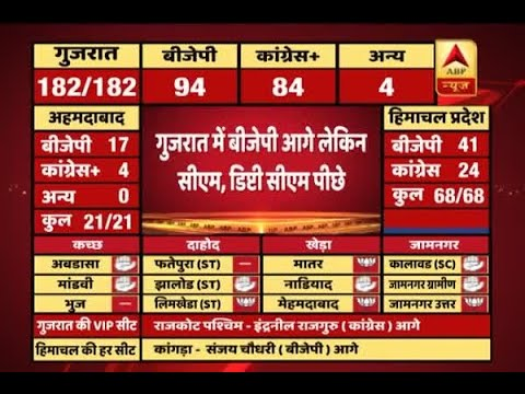 #ABPResults: BJP ahead but CM and Deputy CM trail in Gujarat