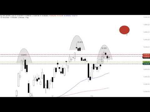 DAX kaum verändert - ING Markets Morning Call 18.08.2020