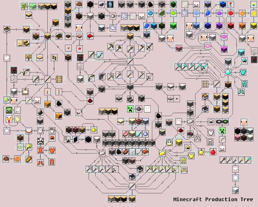 minecraft rezept-liste - YouTube