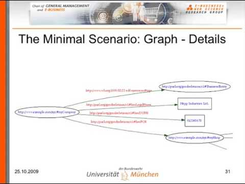 ISWC 2009 Tutorial  GoodRelations and RDFa   Part II  HOW  SD clip37