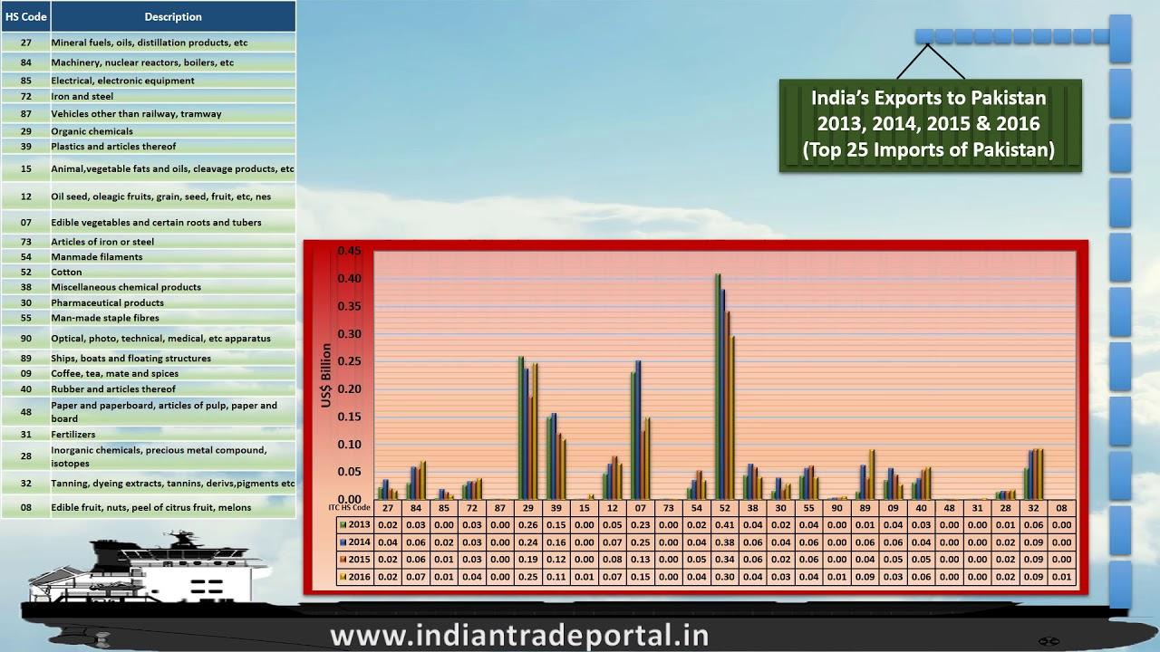 India - Pakistan Trade Statistics 2017