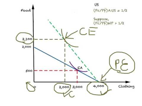 Basic Trade Model: General Equilibrium Analysis 2