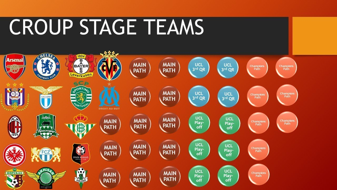 Europa League 2019 Detail: 2018-2019 UEFA EUROPA LEAGUE All Teams