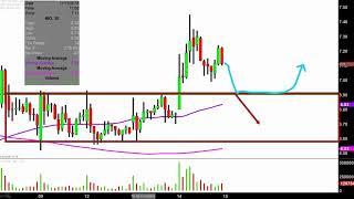 NIO Inc. - NIO Stock Chart Technical Analysis for 11-14-18