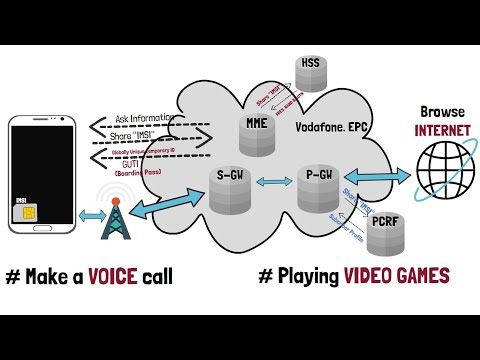 3.3 - LTE 4G Evolved Packet Core (EPC) - Real Life Analogy - Air Travel