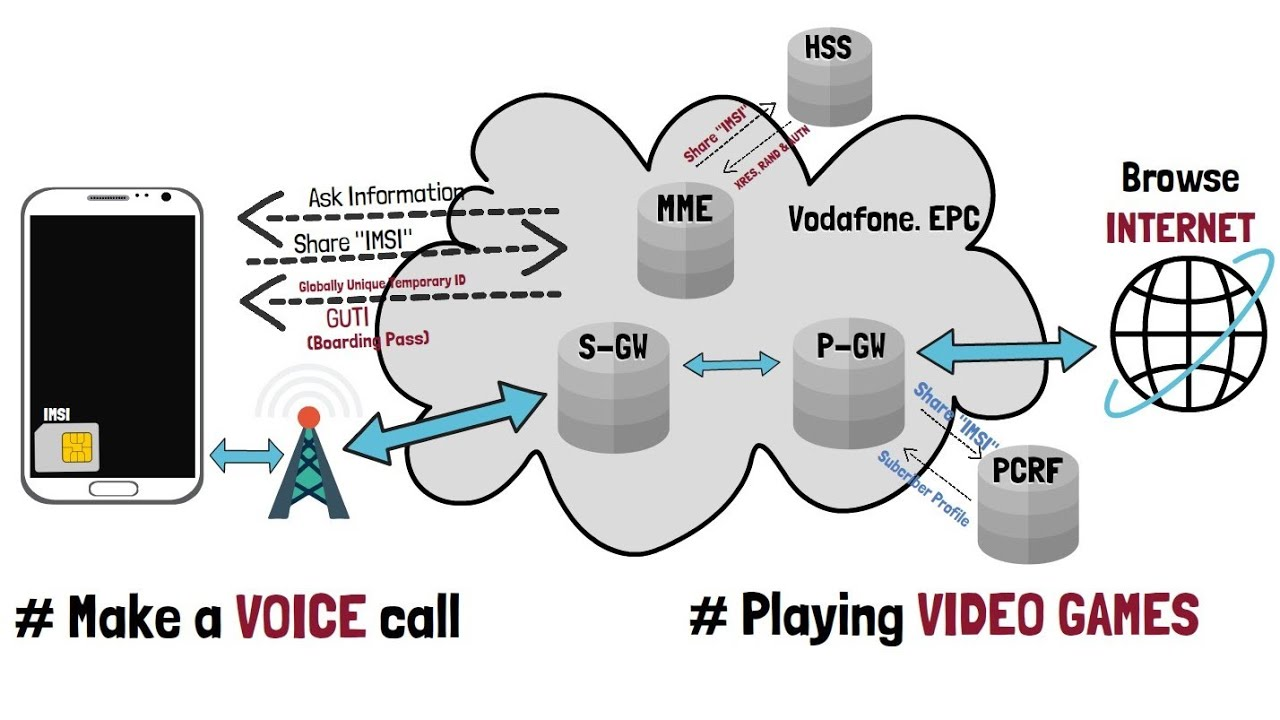 Download 3.3 - LTE 4G Evolved Packet Core (EPC) - Real Life Analogy - Air Travel